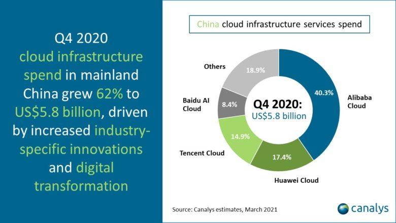 Čína cloudová infrastruktura