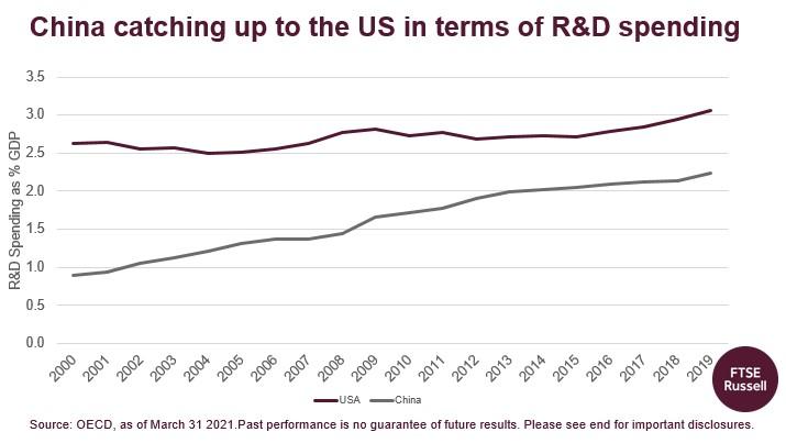 Čína výdaje na výzkum a vývoj