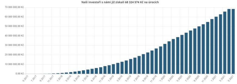 Bondster investoři výnosy