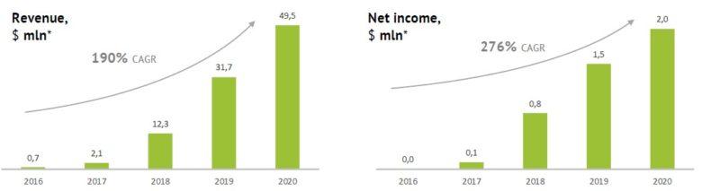 Kviku Finance tržby a čistý zisk