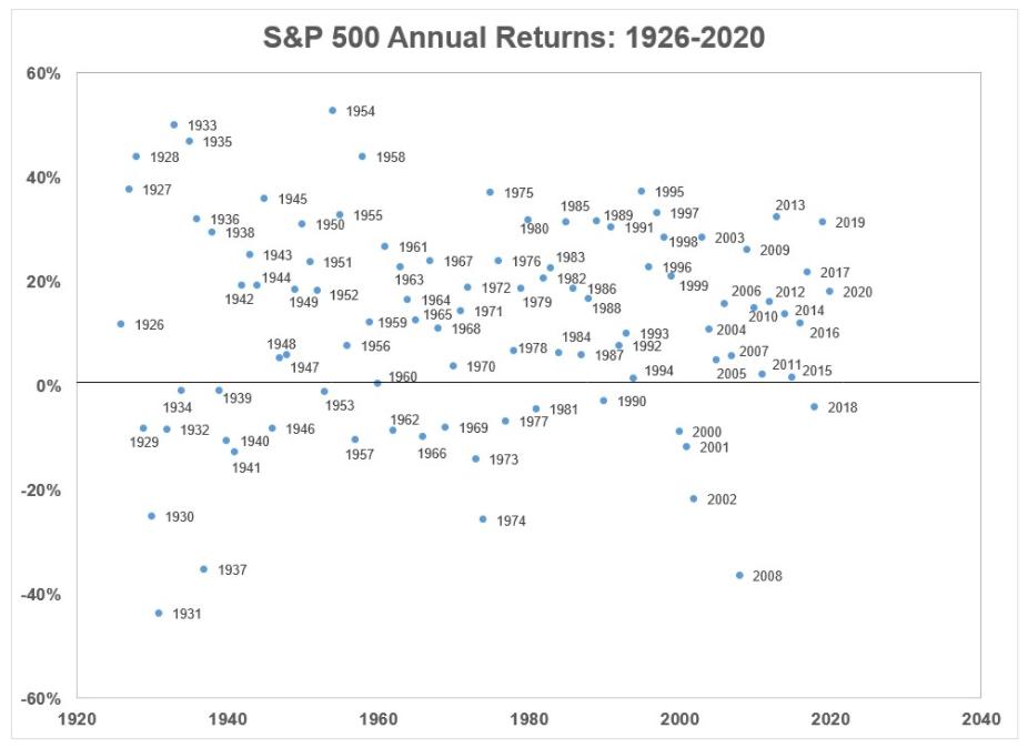 Výnosy akciové trhu