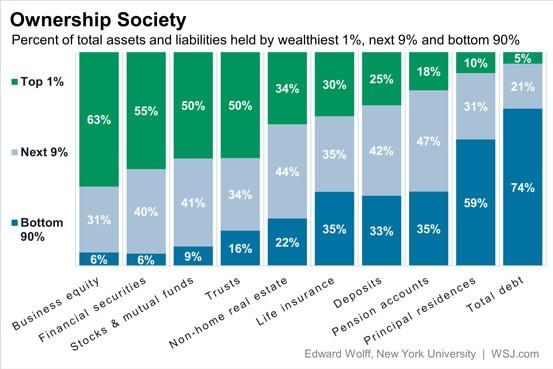 bohatí lidé investice