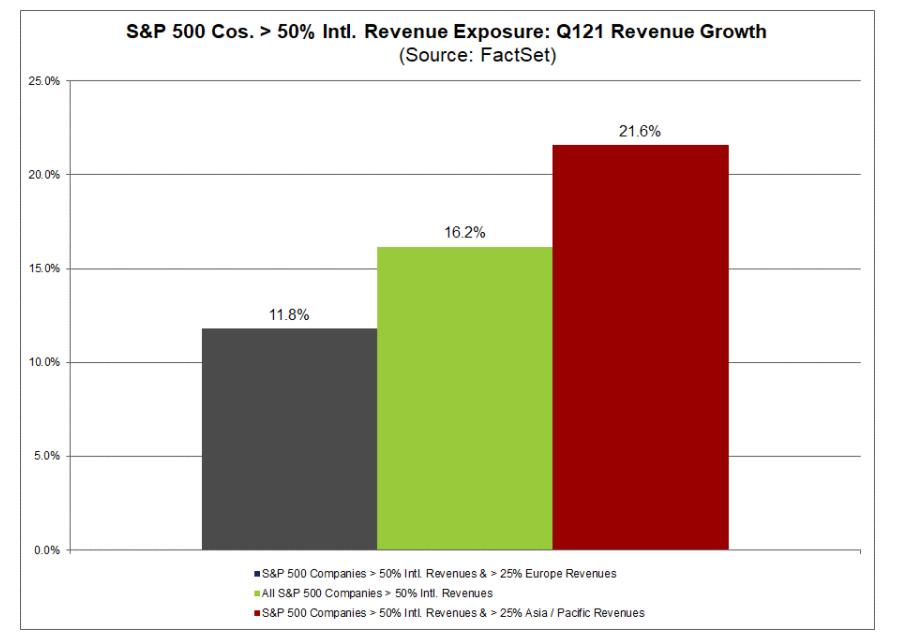 investice index S&P 500