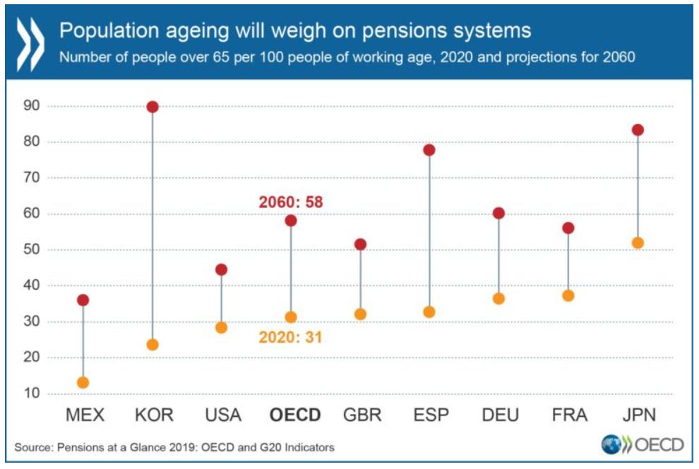 jak se zabezpečit na důchod