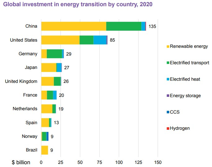 investice do dekarbonizace dle zemí