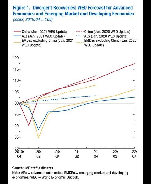 Čína HDP zotavení