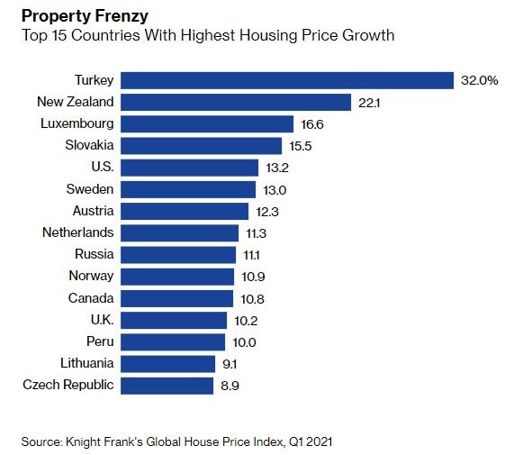 ceny nemovitostí ce světě