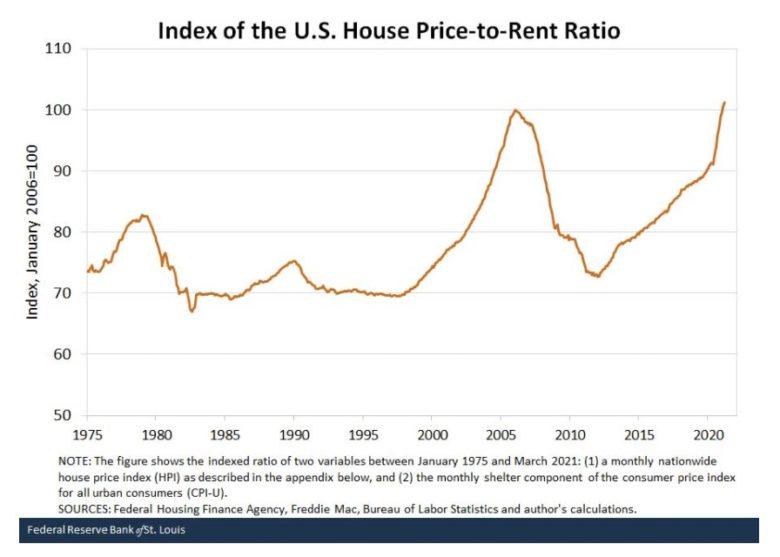 20210608poměr ceny k nájmu v USA