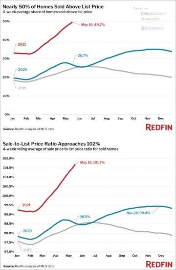 prodejní ceny domů v USA