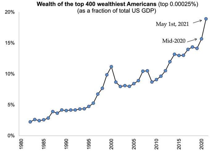 bohatí majetek