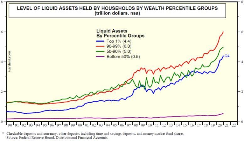 likvidní peníze dle skupiny obyvatel v USA