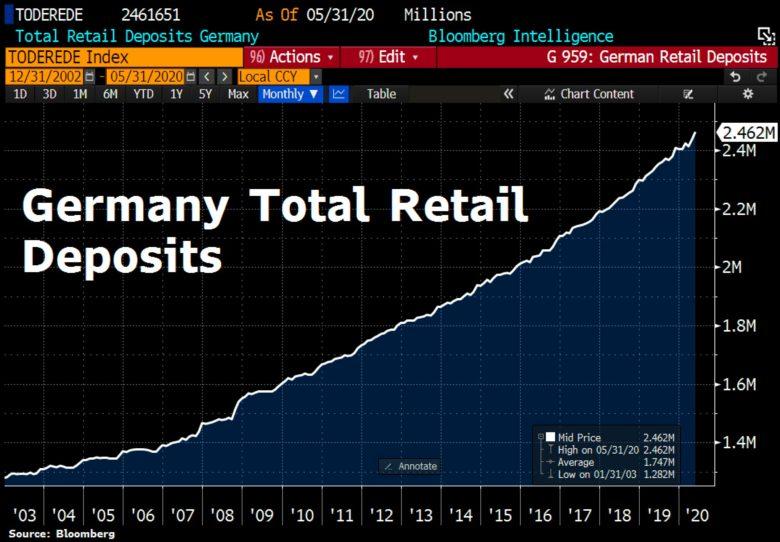 objem peněz v bankách v Německu