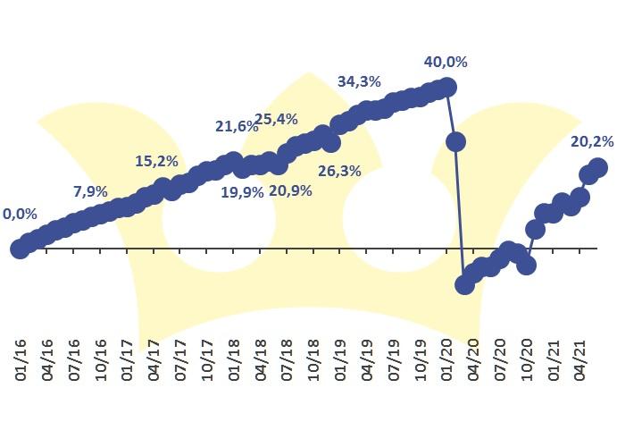 Finlord portfolio 2106 vývoj