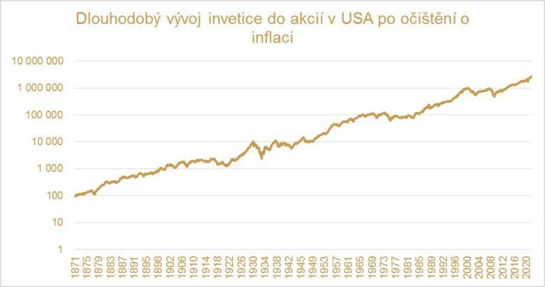 investice do akcií a SLAVIC FUND