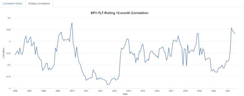korelace akcie dluhopisy
