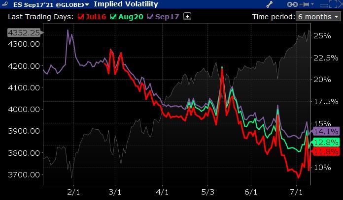 Interactive Brokers ES implikovaná volatilita
