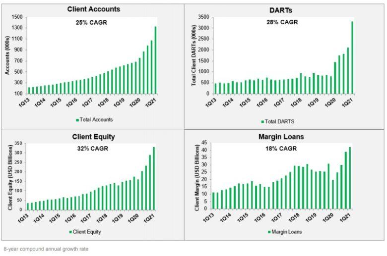 Interactive Brokers dlouhodobý vývoj