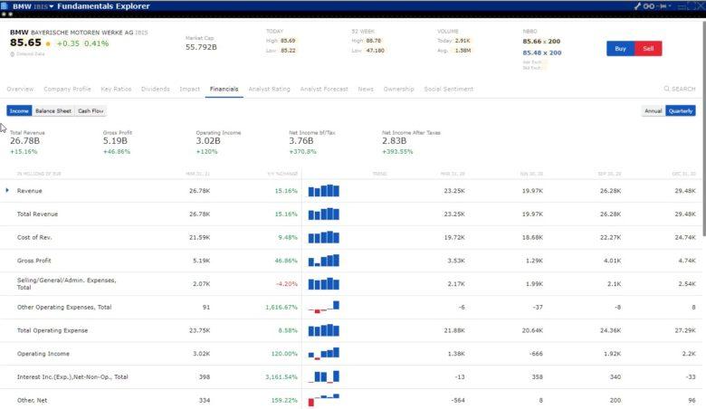 Interactive Brokers fundamenty