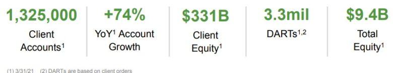 Interactive Brokers výsledky