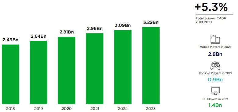 počet hráčů digitálních her ve světě