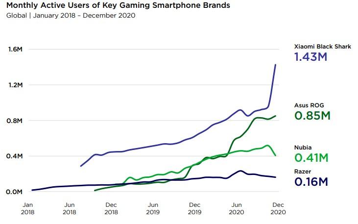 počet uživatelů herních telefonů