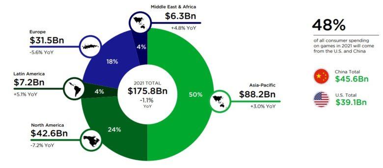 trh digitálních her dle regionů