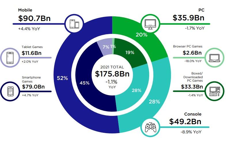 trh digitálních her ve světě