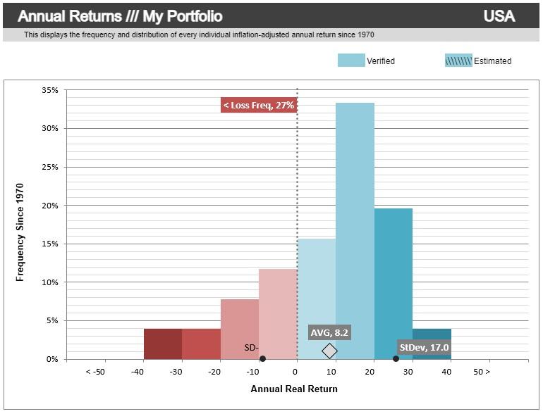 americké akcie výnos a riziko