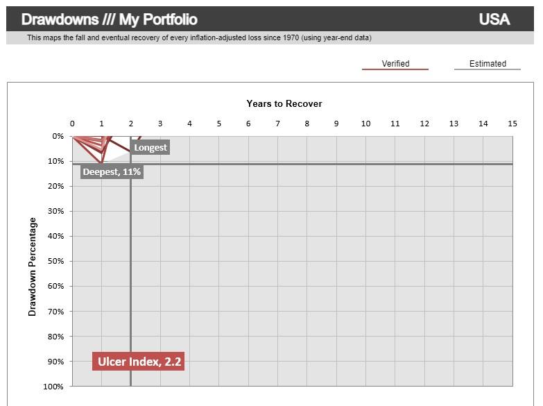 portfolio nekorelovaných aktiv propady