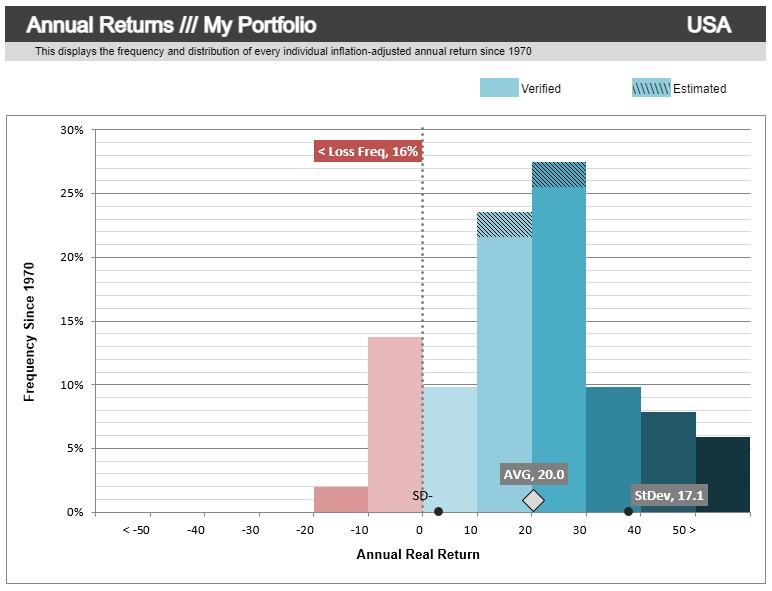 portfolio nekorelovaných aktiv