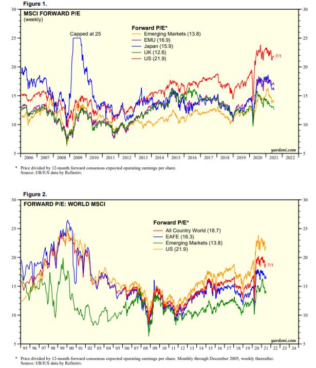 Světové indexy forward PE