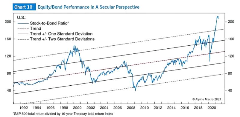 alokace do akcií