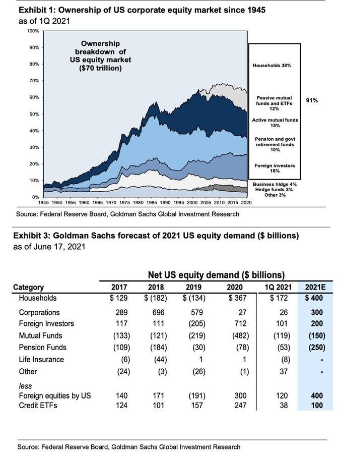 podíl vlastnictví na akciovém trhu