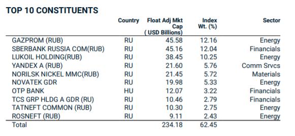 rozvíjející se trhy akcie