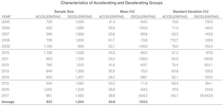 růst zisku a výnosy