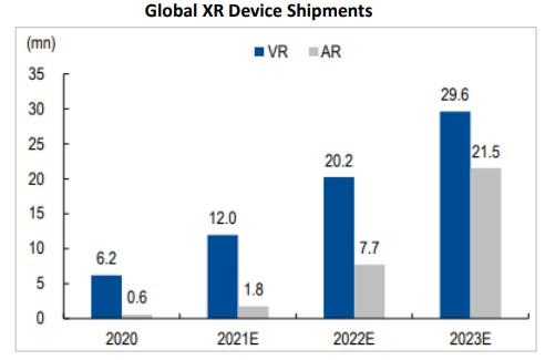globální prodeje AR a VR zařízení