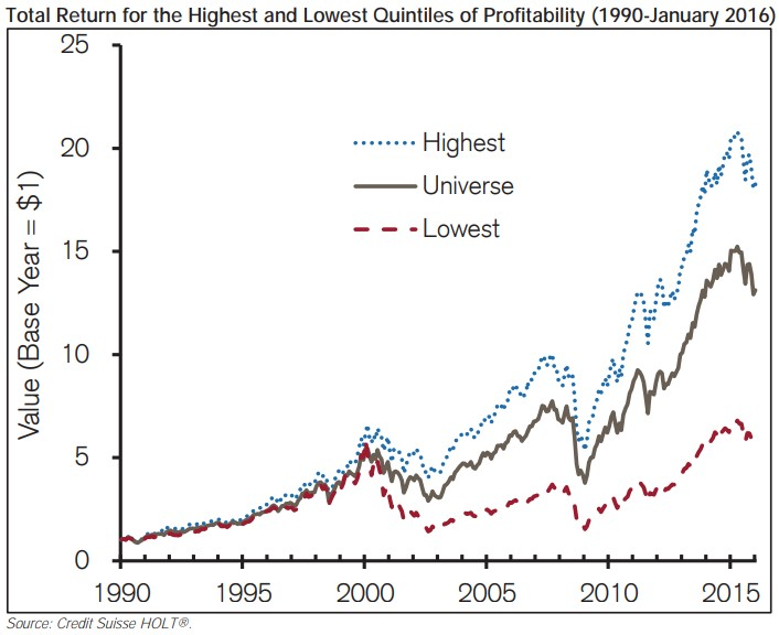 hrubá ziskovost a výnosy pro investory