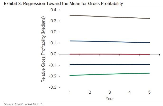hrubá ziskovost návrat k průměru