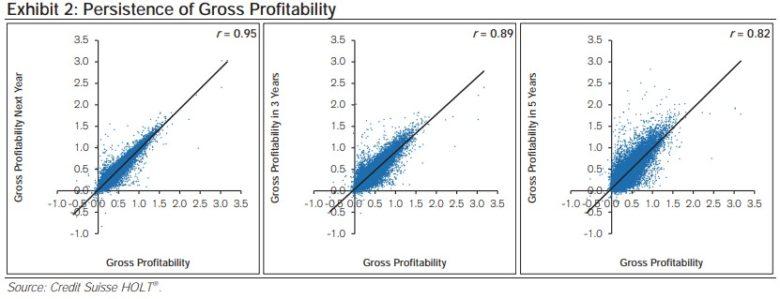 hrubá ziskovost stabilita v čase