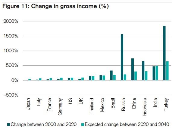 rozvíjející se trhy hrubý příjem změna
