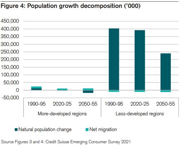 rozvíjející se trhy populační růst