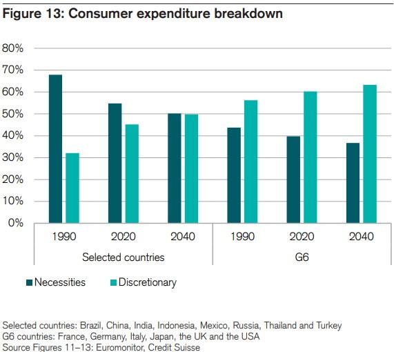 rozvíjející se trhy spotřeba zboží