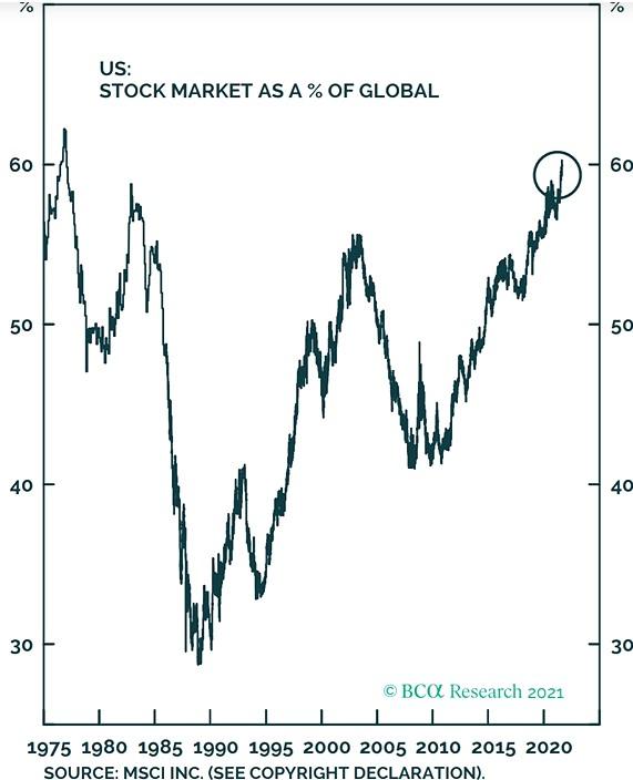 US akcie podíl na globálním trhu