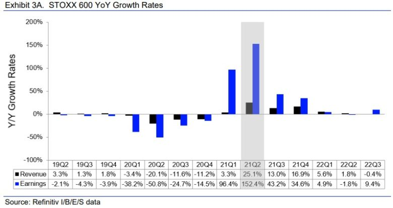 růst tržeb a zisků společností v STOXX 600