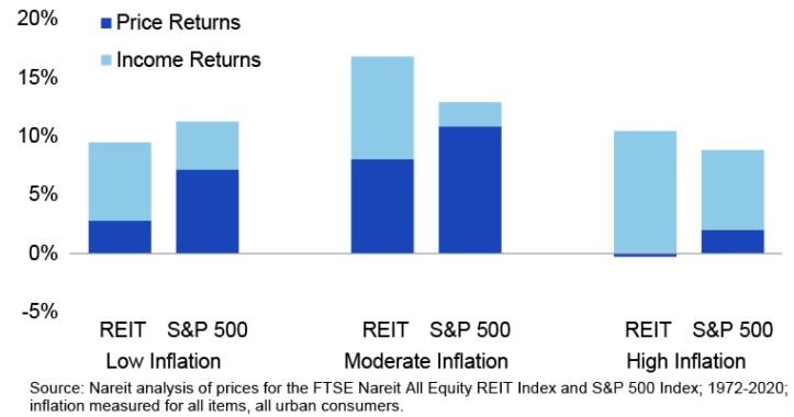 REIT a akcie v inflaci