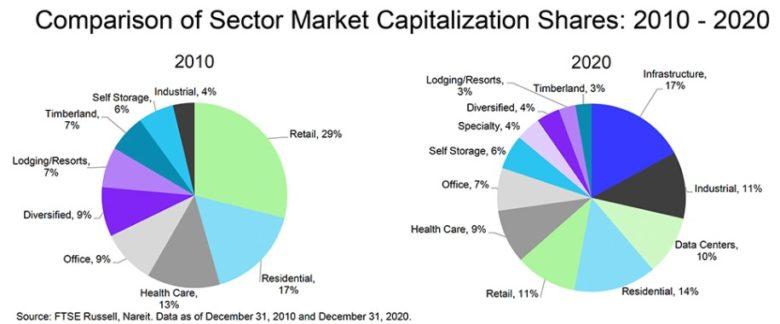 REIT sektory