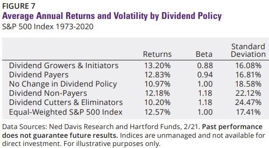 investice do akcií dle dividendové politiky