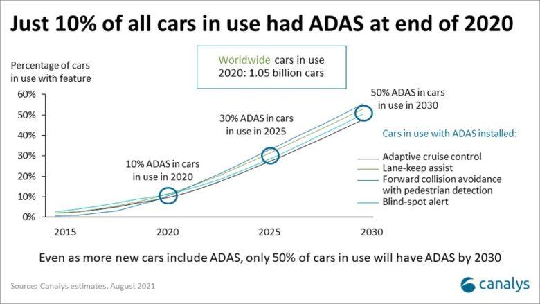 automobilky ADAS využití