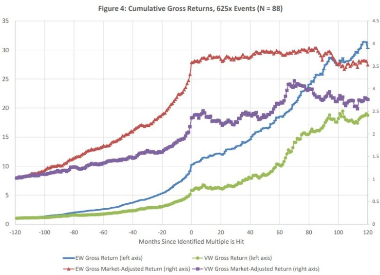 kumulativní zhodnocení nejvýnosnějších akcií