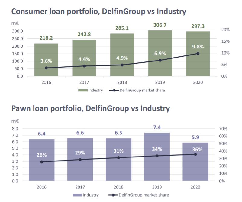 investice na P2P Mintos DelfinGroup